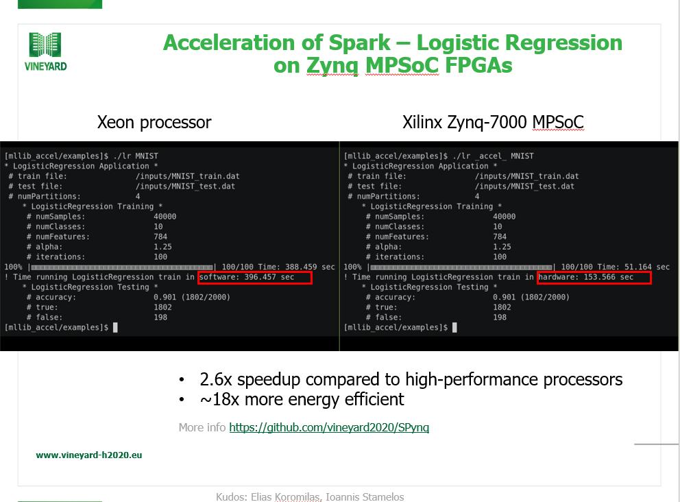 VINEYARD releases the SPynq framework: Spark acceleration on
